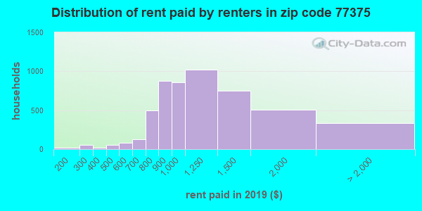 77375 rent paid by renters