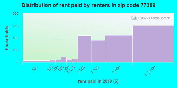 77389 rent paid by renters