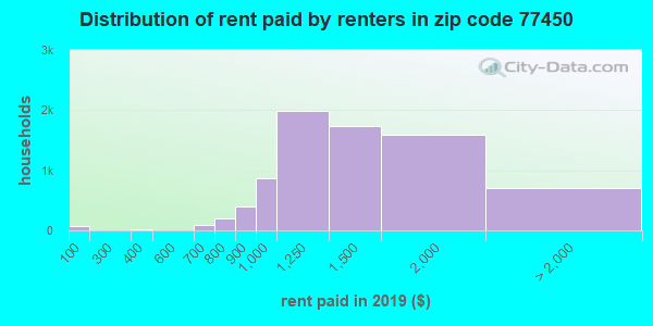 77450 rent paid by renters