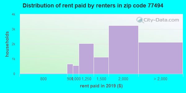 77494 rent paid by renters