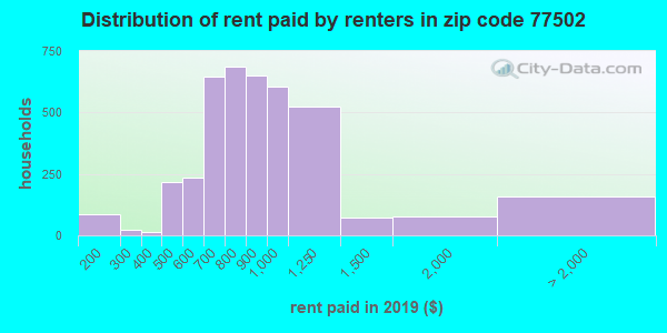 77502 rent paid by renters