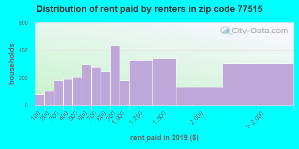 77515 rent paid by renters