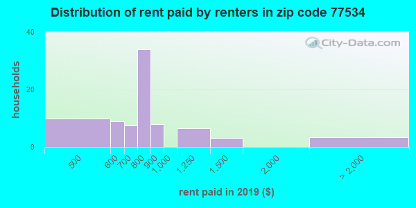 77534 rent paid by renters