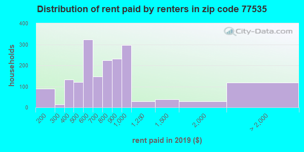 77535 rent paid by renters