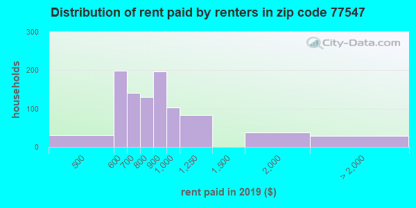 77547 rent paid by renters