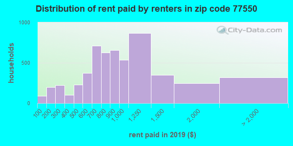 77550 rent paid by renters