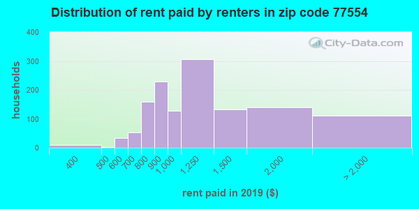 77554 rent paid by renters