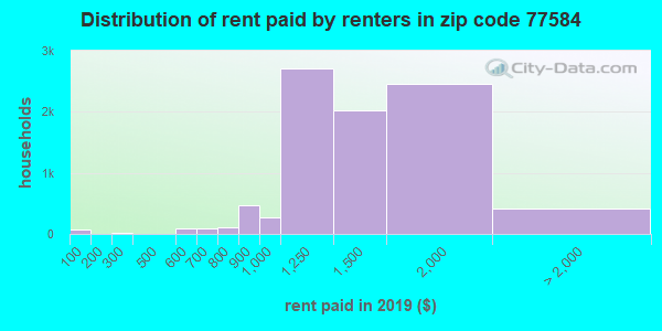 77584 rent paid by renters