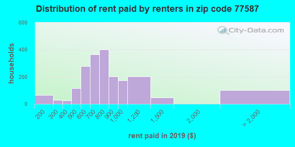 77587 rent paid by renters