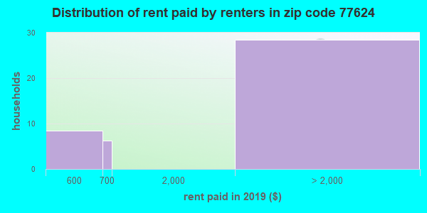 77624 rent paid by renters