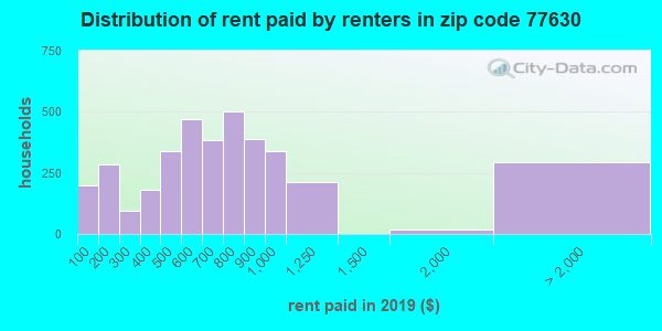 77630 rent paid by renters