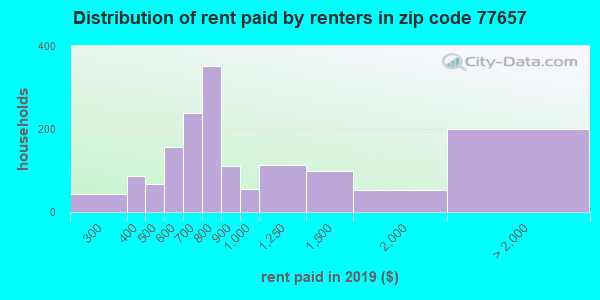 77657 rent paid by renters