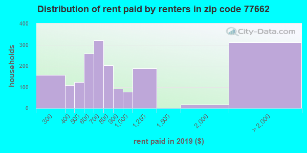 Rent paid by renters in 2013 in zip code 77662