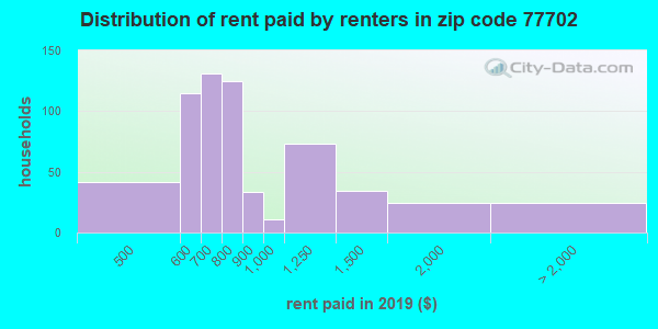 77702 rent paid by renters