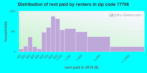77706 rent paid by renters