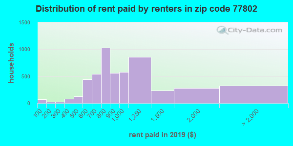 77802 rent paid by renters