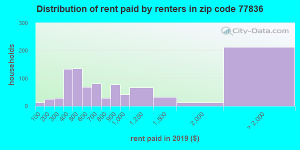 77836 rent paid by renters