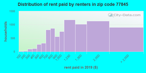 77845 rent paid by renters