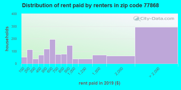 77868 rent paid by renters