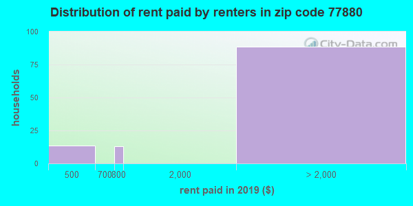 77880 rent paid by renters