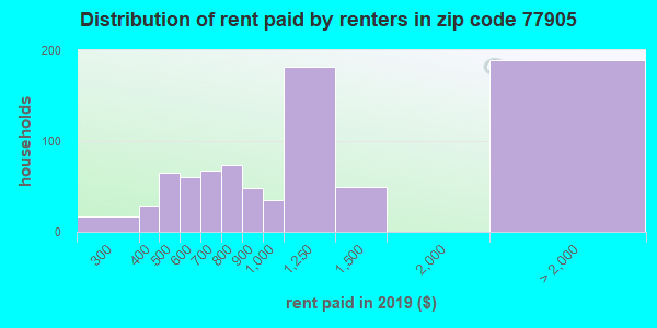 77905 rent paid by renters