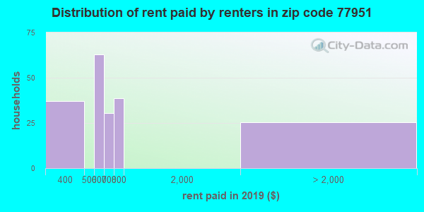 77951 rent paid by renters