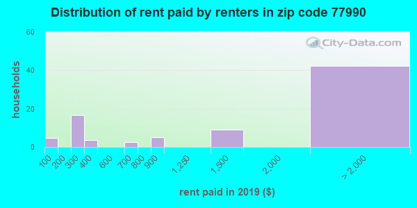 77990 rent paid by renters