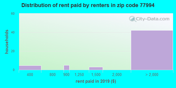 77994 rent paid by renters