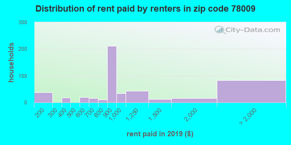 78009 rent paid by renters