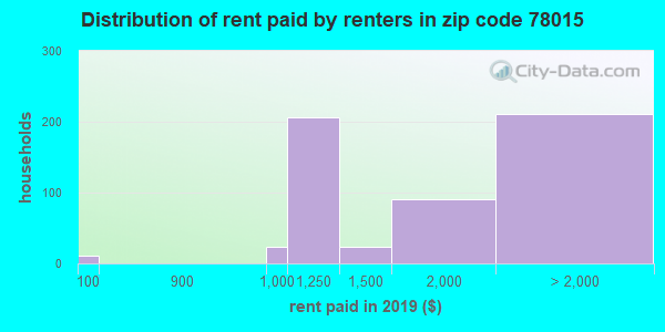 78015 rent paid by renters
