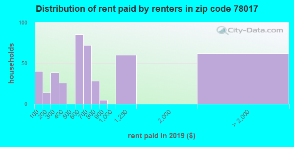 78017 rent paid by renters