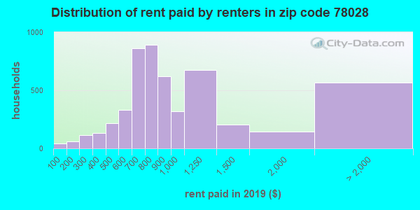 78028 rent paid by renters