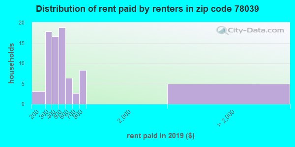 78039 rent paid by renters