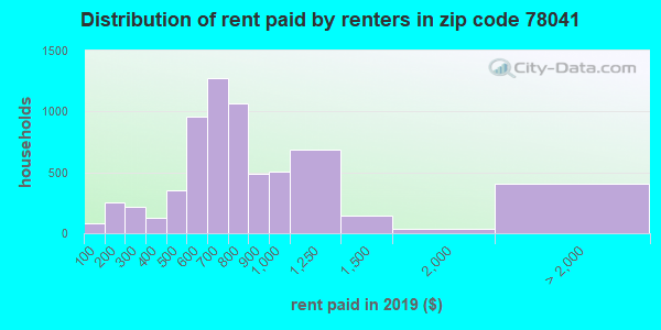 78041 rent paid by renters