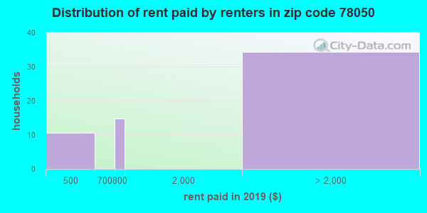 78050 rent paid by renters