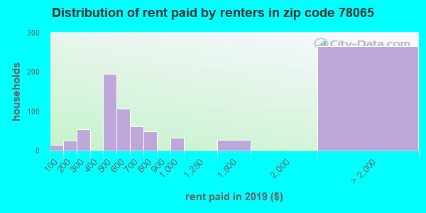 78065 rent paid by renters