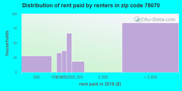 78070 rent paid by renters