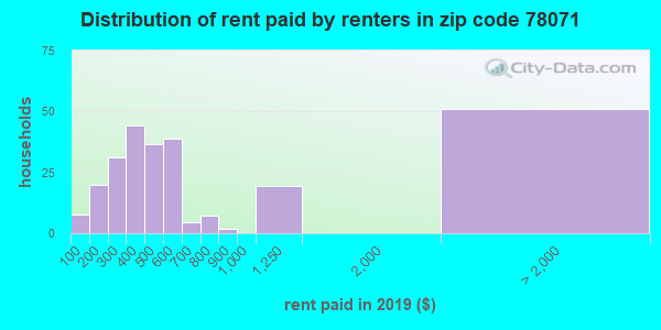 Rent paid by renters in 2015 in zip code 78071