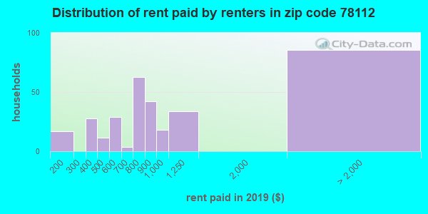 78112 rent paid by renters