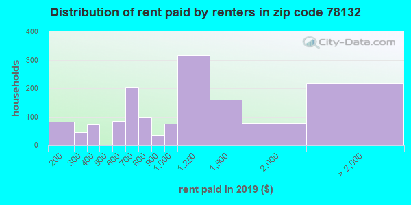 78132 rent paid by renters