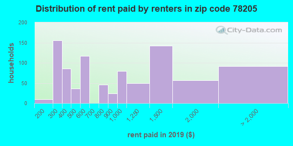 78205 rent paid by renters