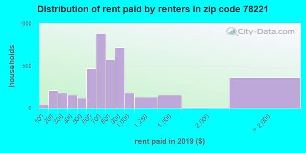 78221 rent paid by renters