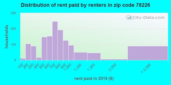 78226 rent paid by renters