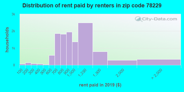 78229 rent paid by renters