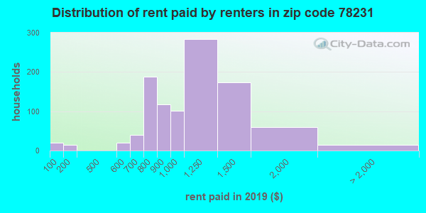 78231 rent paid by renters