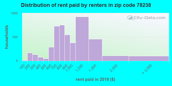 78238 rent paid by renters