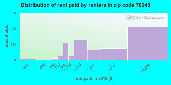 Rent paid by renters in 2013 in zip code 78248