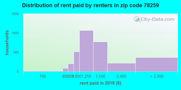 78259 rent paid by renters
