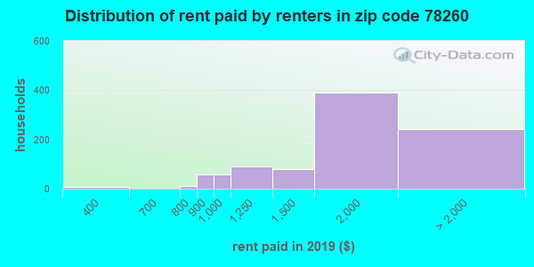 78260 rent paid by renters