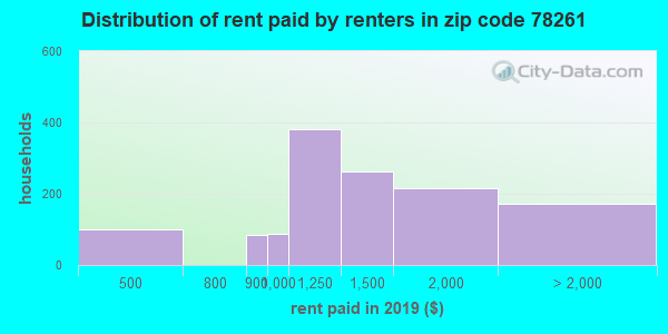 78261 rent paid by renters